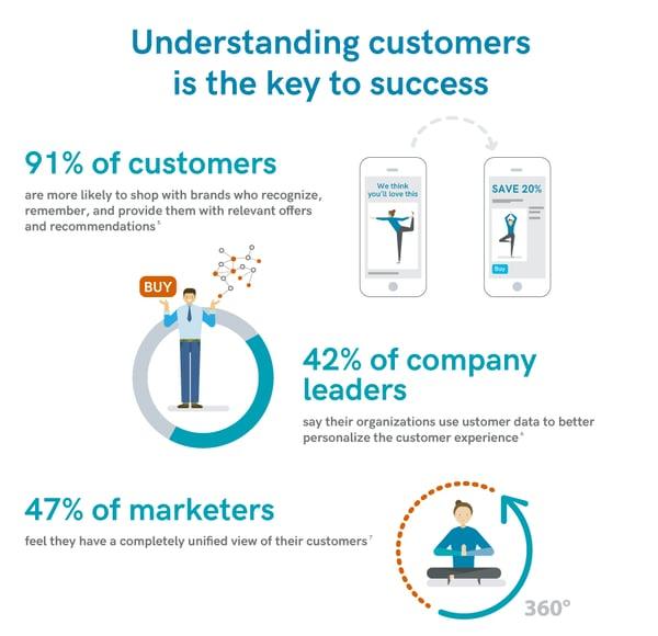 QP_understanding_customers_key_to_success
